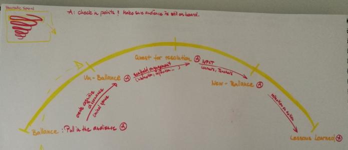 Narrative Arc and Digital Storytelling