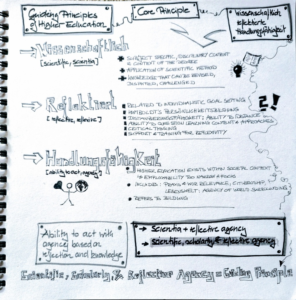 Image: This is a sketchnote I created to help me translate and reflect on the text. However, it also features as a focal point here, the text from it is directly below the image