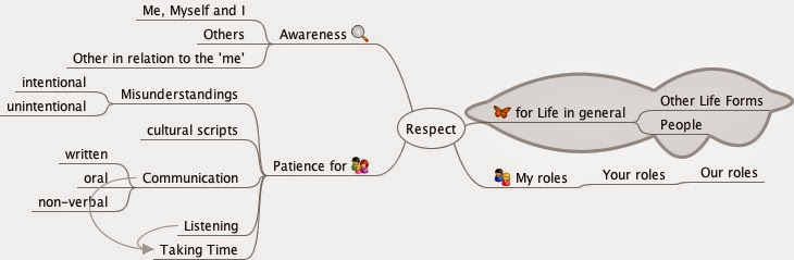 This image is a screenshot of the mindmap the details are explained in the bullet points just below.